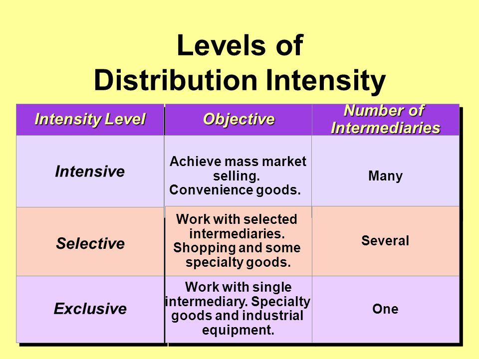 Levels of Distribution Intensity Intensity Level ObjectiveObjective Number of Intermediaries Intensive Selective Exclusive Achieve mass market selling.