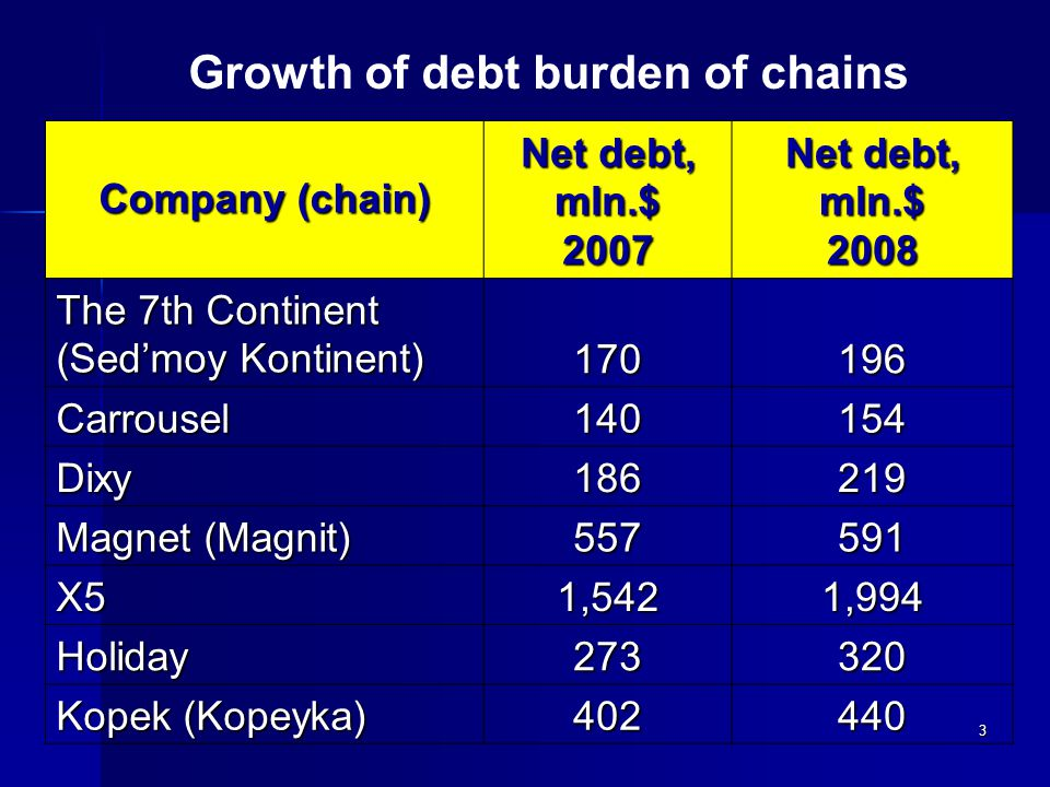 3 Company (chain) Net debt, mln.$ 2007 Net debt, mln.$ 2008 The 7th Continent (Sed'moy Kontinent) 170196 Carrousel140154 Dixy186219 Magnet (Magnit) 557591 Х51,5421,994 Holiday273320 Kopek (Kopeyka) 402440 Growth of debt burden of chains