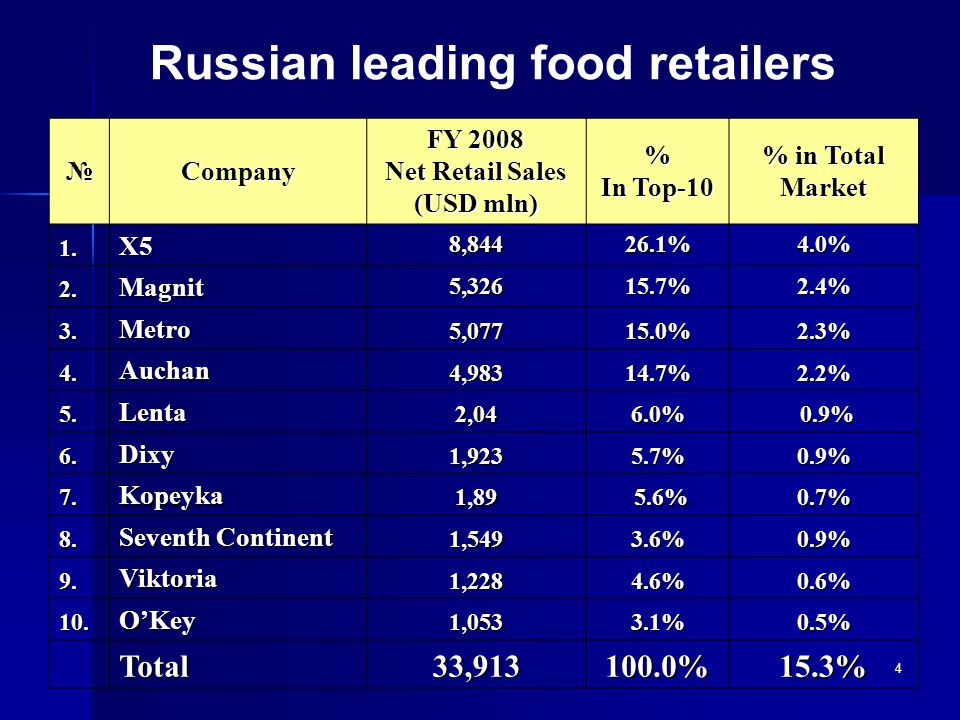 5 Formats of retail chainsFormat Sales area, sq.m.Assortment,items Share of Nonfoods, % Number of buyers per day Averagepurchase size,$ Hypermarket6000-20000 18000 - 4000047%450031,2 Supermarket1000-5000 7000 - 1500022%215513,4 Departmentstore(Economyclasssupermarket)500-30002000-700029%30407,5 Discounter3001000500-200015%15607,1 cash&carry6000-20000 20000 - 4000042%2211124,3 Convenience store 80-4001000-300018%12136,2