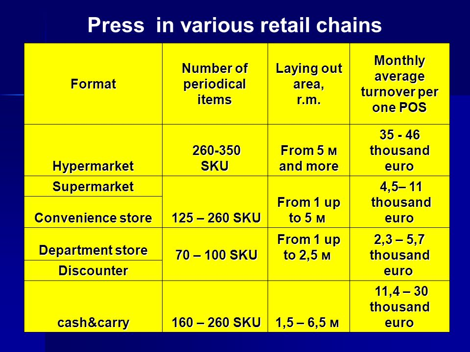 7 Format Number of periodical items Laying out area, r.m. Monthly average turnover per one POS Hypermarket 260-350SKU From 5 м and more 35 - 46 thousa