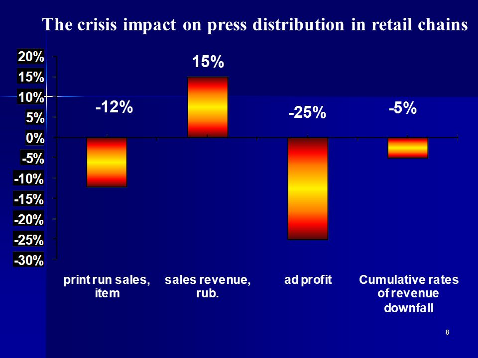9 Dualism of printed mass media The structure of Russian printed mass-media in 2008 Press goods have the dualism character : 1.
