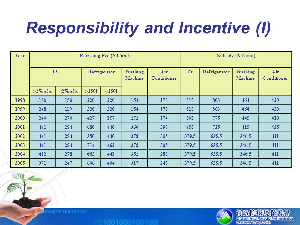 Responsibility and Incentive (I) YearRecycling Fee (NT/unit)Subsidy (NT/unit) TVRefrigeratorWashing Machine Air Conditioner TVRefrigeratorWashing Mach