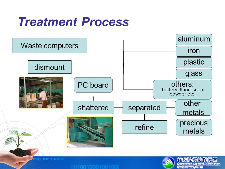 Treatment Process Waste computers dismount shatteredseparated iron aluminum plastic PC board other metals glass refine precious metals others: battery