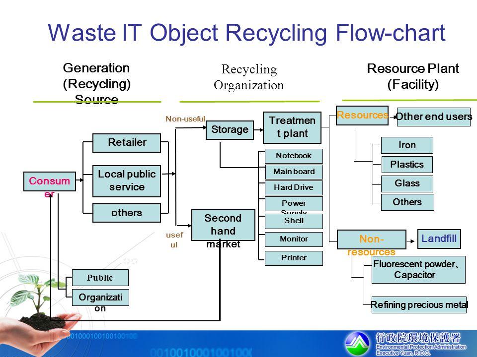 Waste IT Object Recycling Flow-chart Generation (Recycling) Source Recycling Organization Resource Plant (Facility) Consum er Retailer Local public se