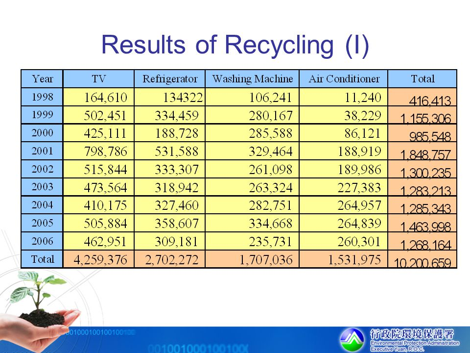 Results of Recycling (I)