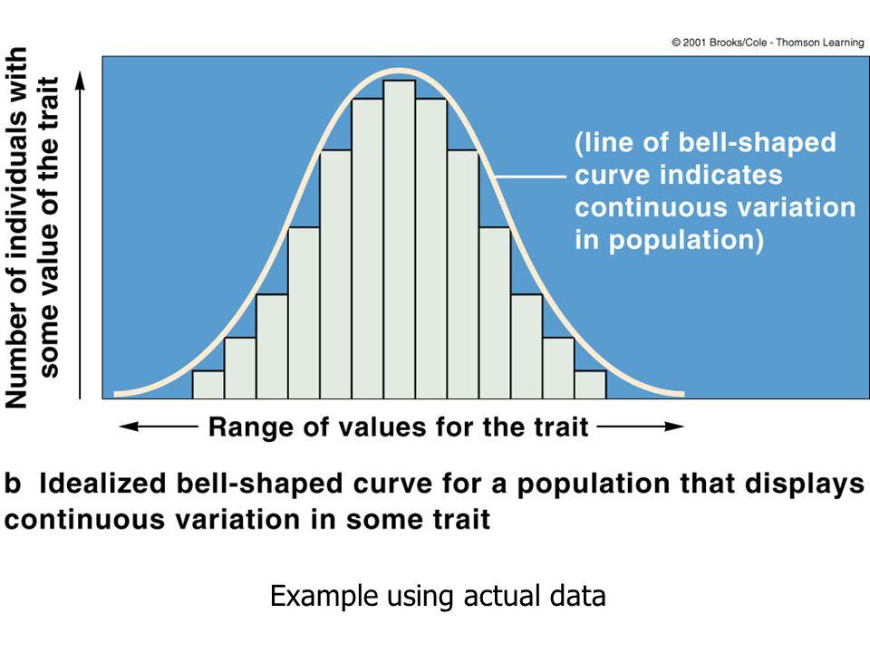 Example using actual data