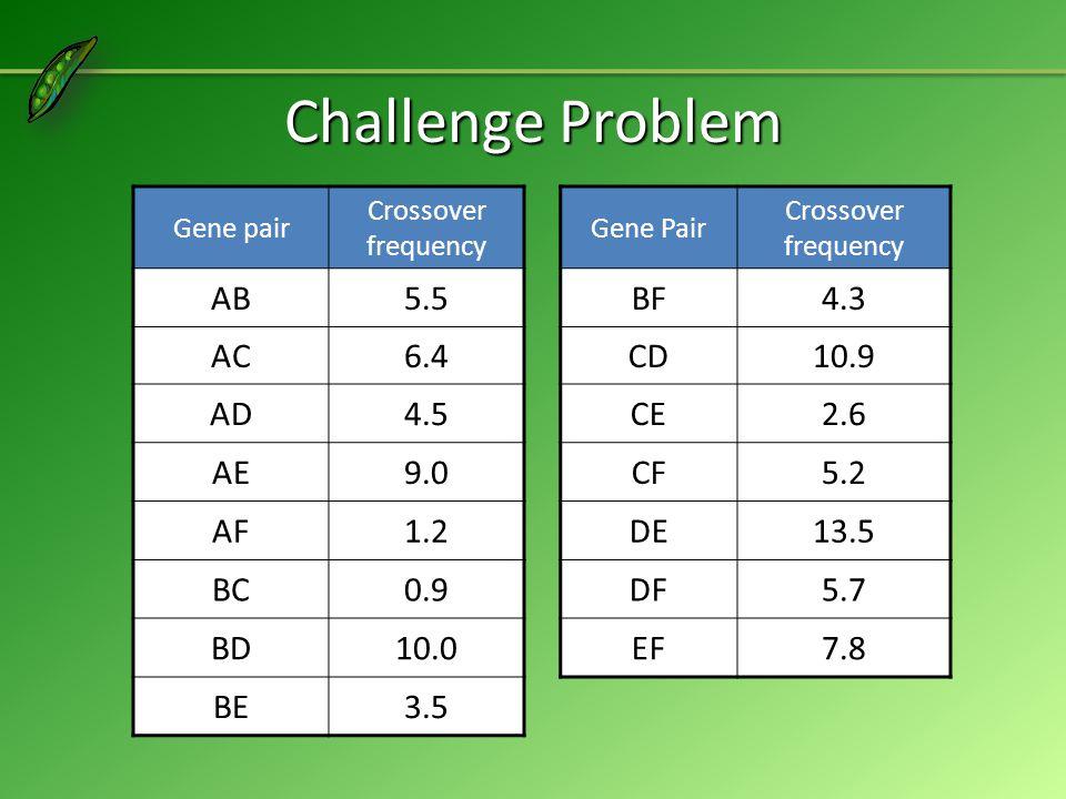 Challenge Problem Gene pair Crossover frequency Gene Pair Crossover frequency AB5.5BF4.3 AC6.4CD10.9 AD4.5CE2.6 AE9.0CF5.2 AF1.2DE13.5 BC0.9DF5.7 BD10.0EF7.8 BE3.5