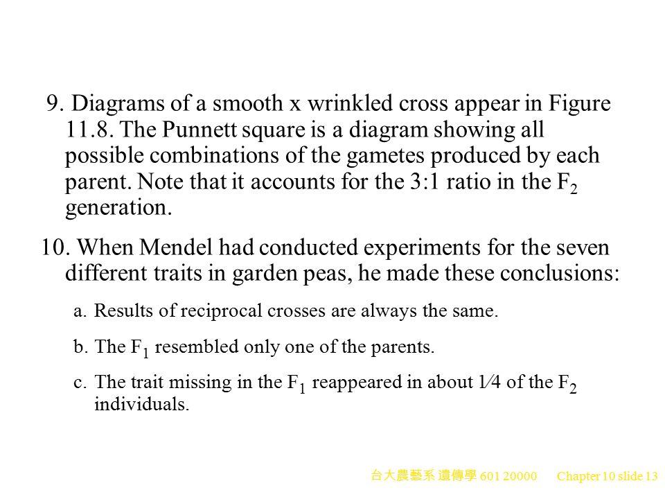 台大農藝系 遺傳學 601 20000 Chapter 10 slide 14 Peter J.