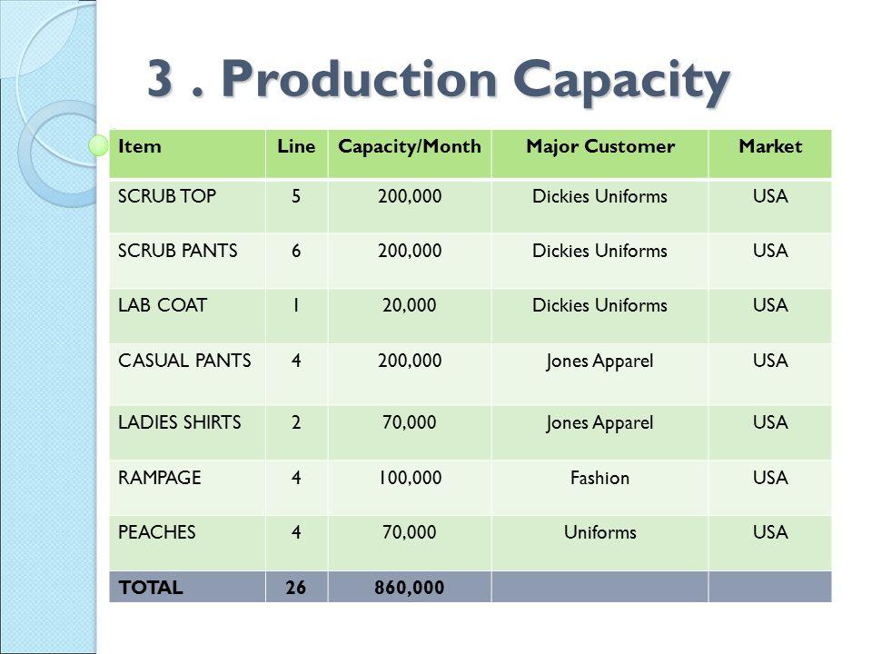 3. Production Capacity ItemLineCapacity/MonthMajor CustomerMarket SCRUB TOP5200,000Dickies UniformsUSA SCRUB PANTS6200,000Dickies UniformsUSA LAB COAT