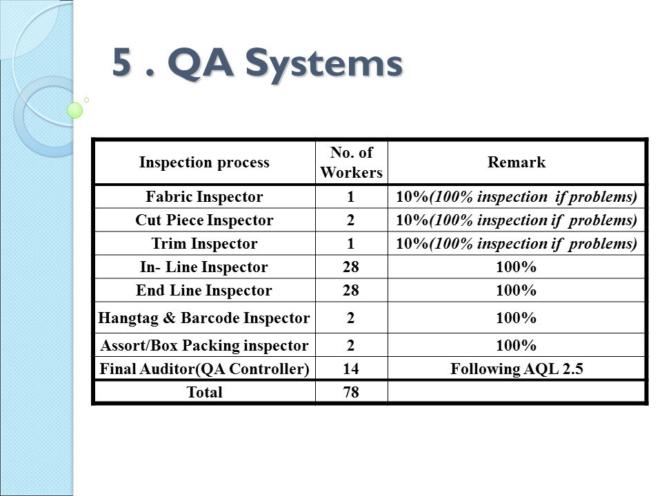 5. QA Systems Inspection process No.