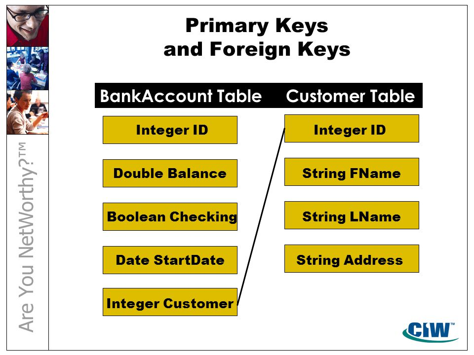 Primary Keys and Foreign Keys Integer ID Double Balance Boolean Checking Integer ID String FName String LName String AddressDate StartDate Integer Cus