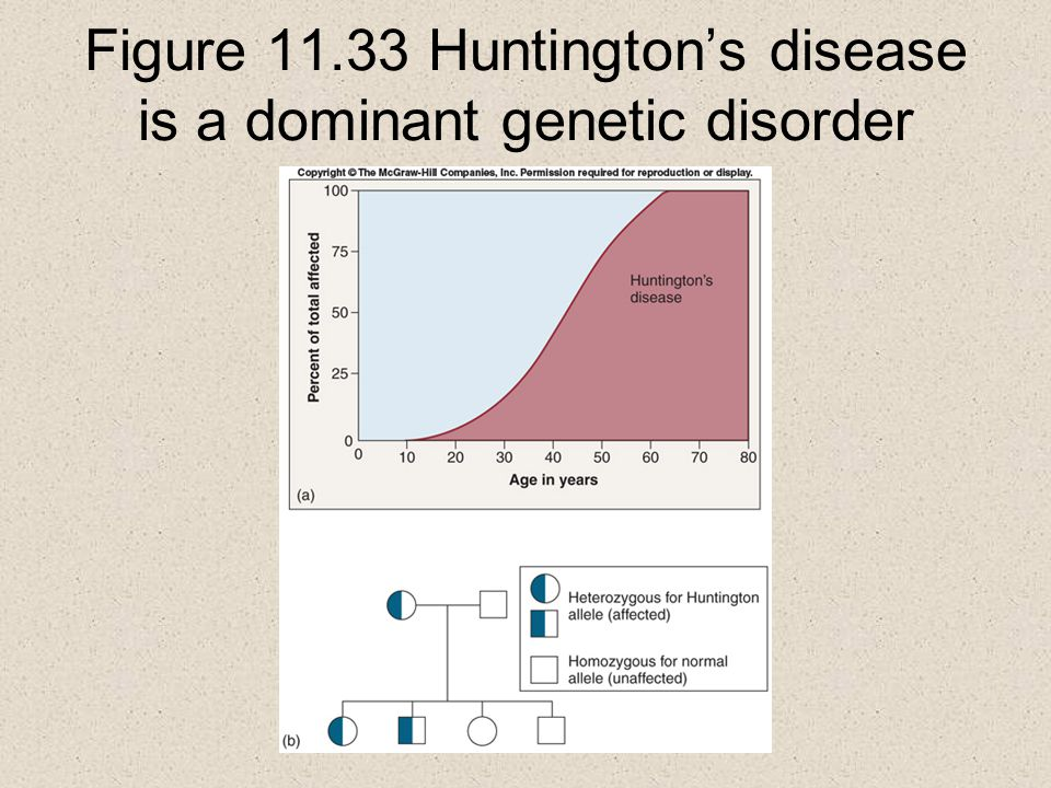 Figure 11.33 Huntington's disease is a dominant genetic disorder