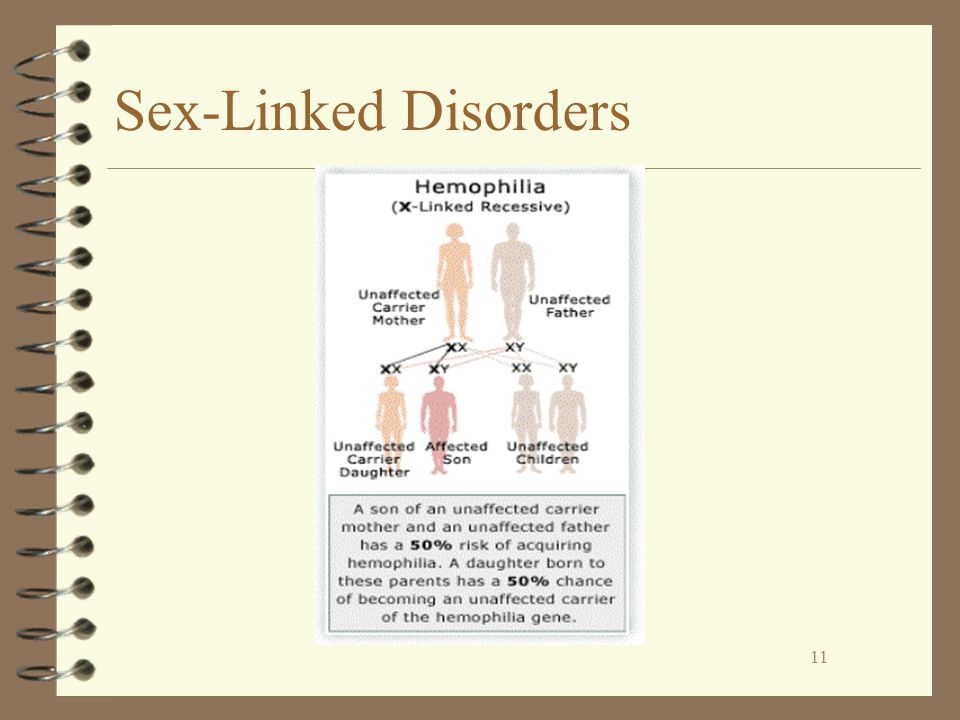 11 Sex-Linked Disorders 11