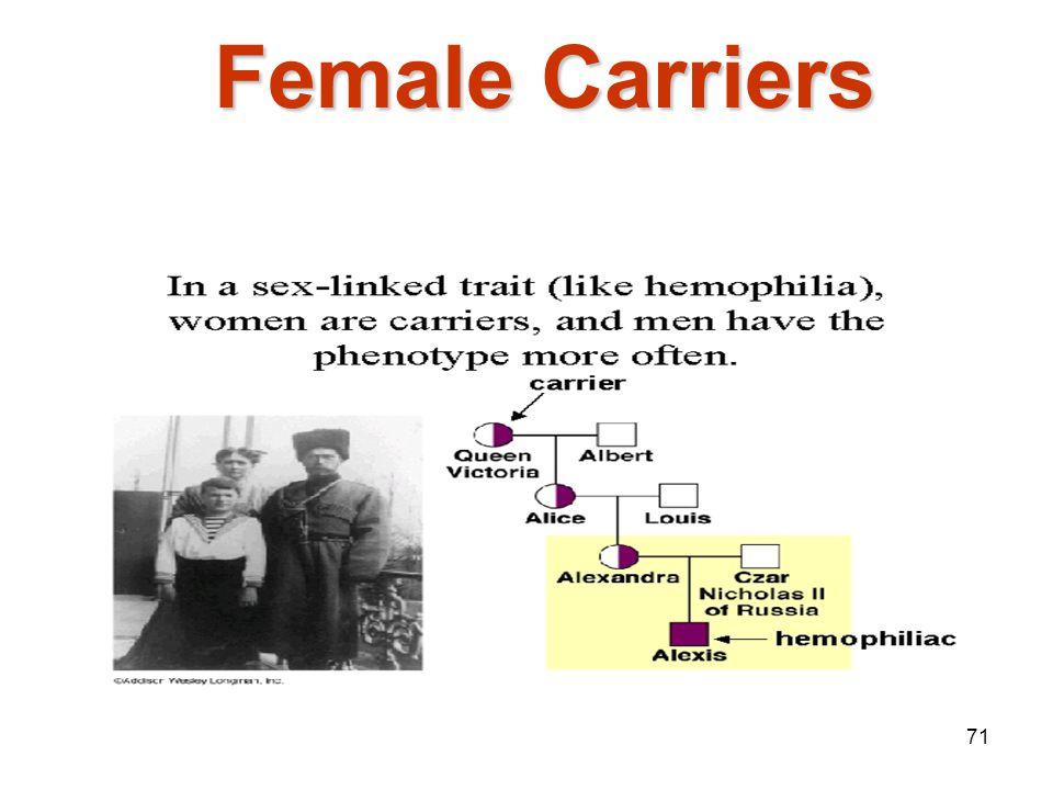 70 Sex-linked Trait Solution: X R X r X r Y X R X r X r Y 50% red eyed female 50% white eyed male XRXR XrXr XrXr Y