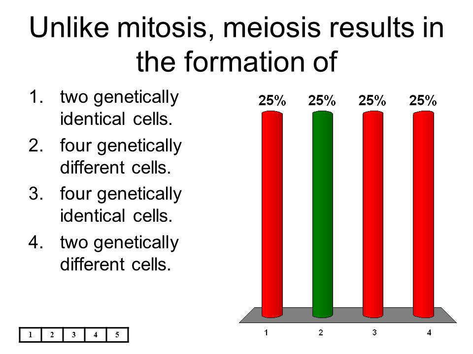 12345 Unlike mitosis, meiosis results in the formation of 1.two genetically identical cells. 2.four genetically different cells. 3.four genetically id