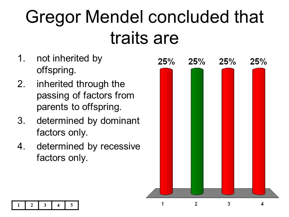 12345 Gregor Mendel concluded that traits are 1.not inherited by offspring. 2.inherited through the passing of factors from parents to offspring. 3.de