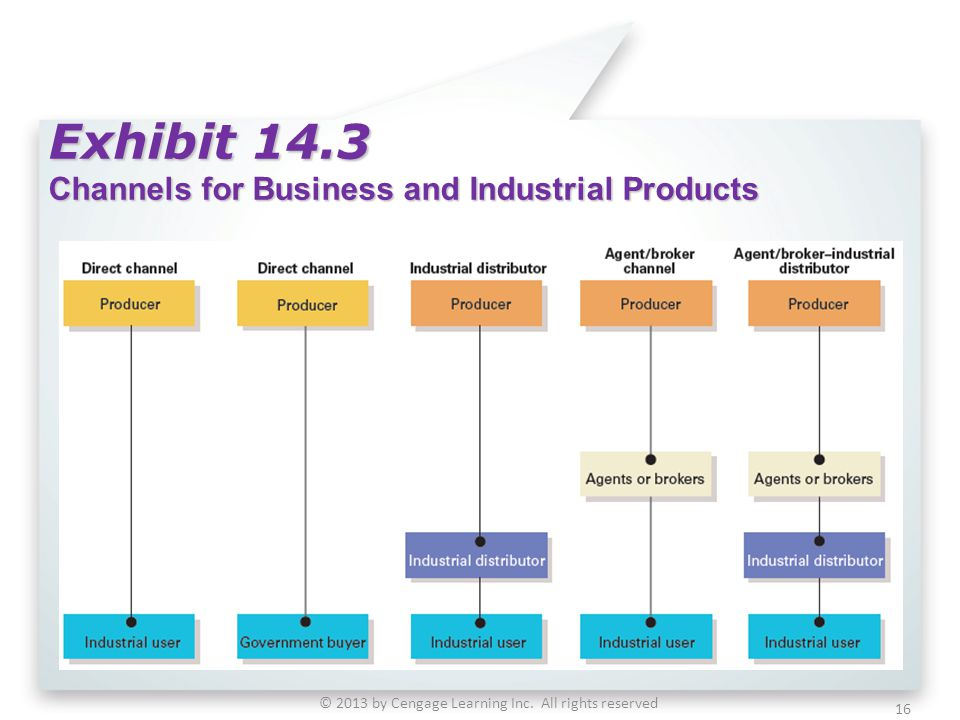 Exhibit 14.3 Channels for Business and Industrial Products © 2013 by Cengage Learning Inc. All rights reserved 16
