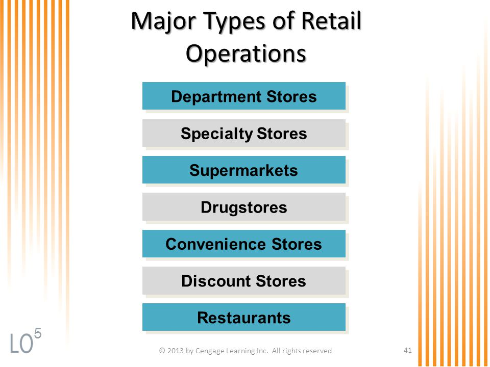 © 2013 by Cengage Learning Inc. All rights reserved 41 Major Types of Retail Operations Department Stores Specialty Stores Supermarkets Drugstores Con