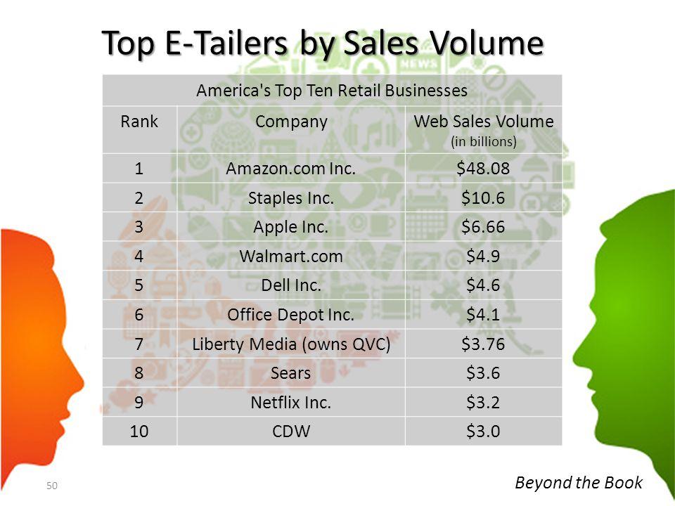 Top E-Tailers by Sales Volume 50 America's Top Ten Retail Businesses RankCompanyWeb Sales Volume (in billions) 1Amazon.com Inc.$48.08 2Staples Inc.$10