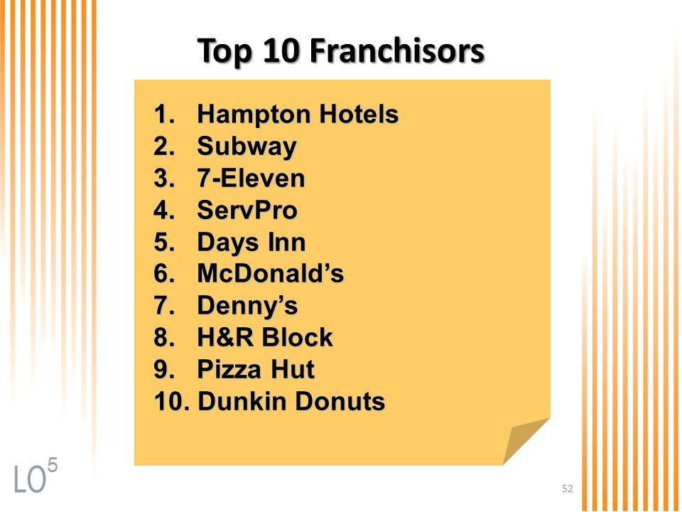 52 Top 10 Franchisors 1. Hampton Hotels 2. Subway 3. 7-Eleven 4. ServPro 5. Days Inn 6. McDonald's 7. Denny's 8. H&R Block 9. Pizza Hut 10. Dunkin Don