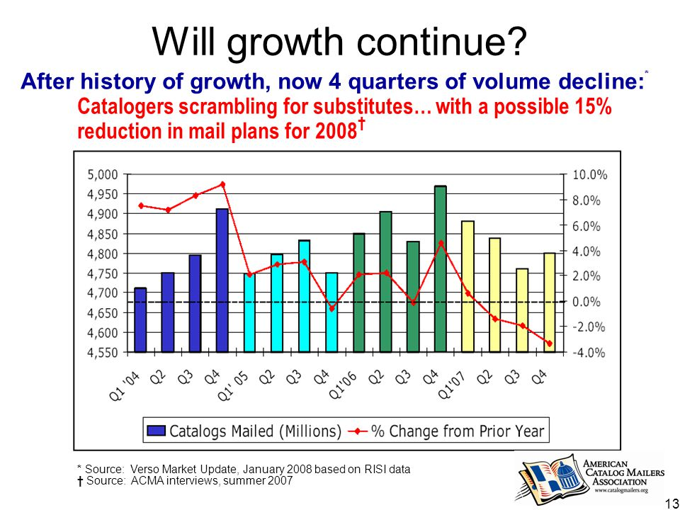 13 Will growth continue.