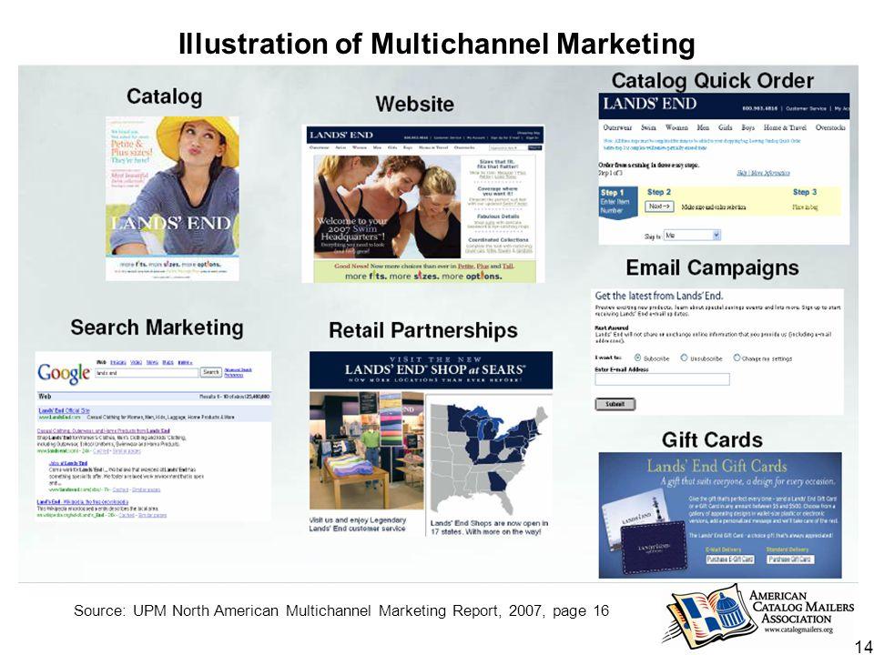 14 Illustration of Multichannel Marketing Source: UPM North American Multichannel Marketing Report, 2007, page 16