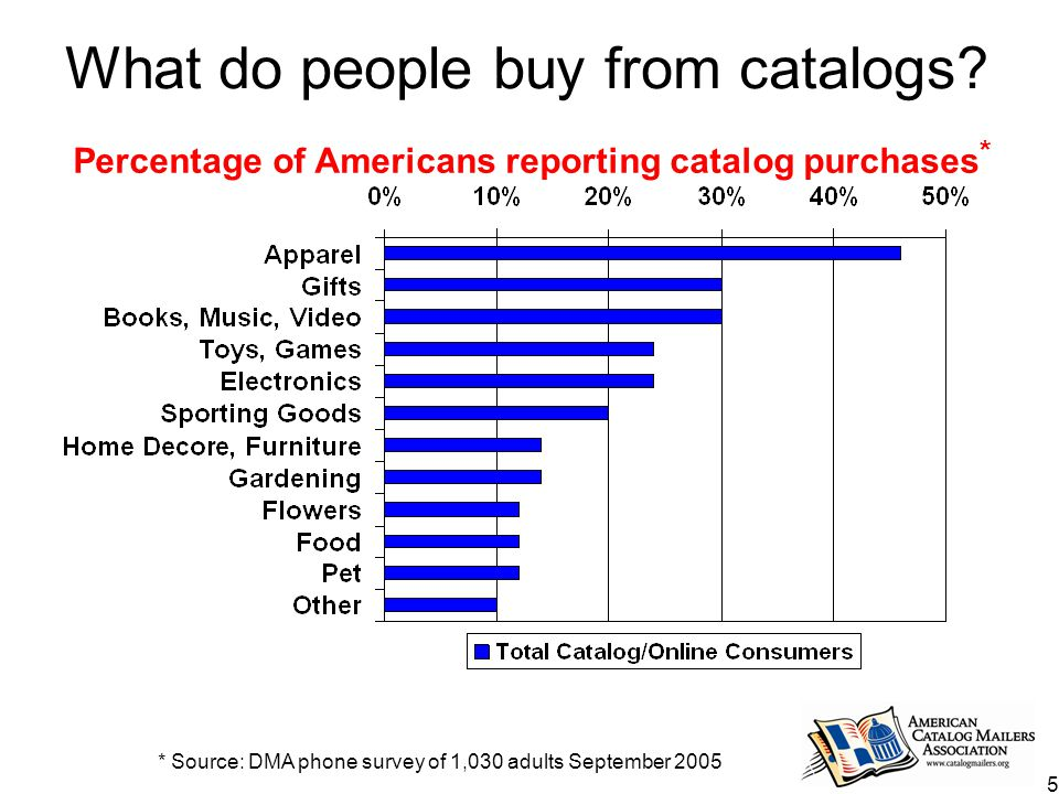 5 What do people buy from catalogs.