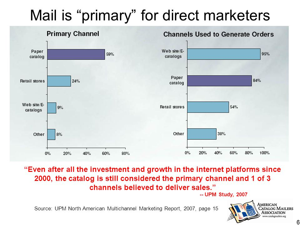 6 Mail is primary for direct marketers Source: UPM North American Multichannel Marketing Report, 2007, page 15 Even after all the investment and growth in the internet platforms since 2000, the catalog is still considered the primary channel and 1 of 3 channels believed to deliver sales. -- UPM Study, 2007
