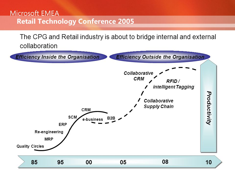 The CPG and Retail industry is about to bridge internal and external collaboration 85950005 08 10 Productivity Efficiency Inside the OrganisationEfficiency Outside the Organisation Quality Circles MRP Re-engineering ERP SCM CRM e-business B2B Collaborative CRM Collaborative Supply Chain RFID / intelligent Tagging