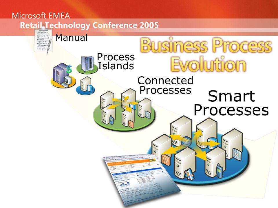 Process Islands Connected Processes Manual Smart Processes