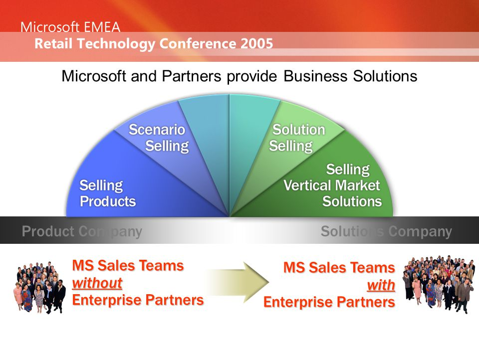 Microsoft and Partners provide Business Solutions Product Company MS Sales Teams with Enterprise Partners MS Sales Teams without Enterprise Partners Solutions Company