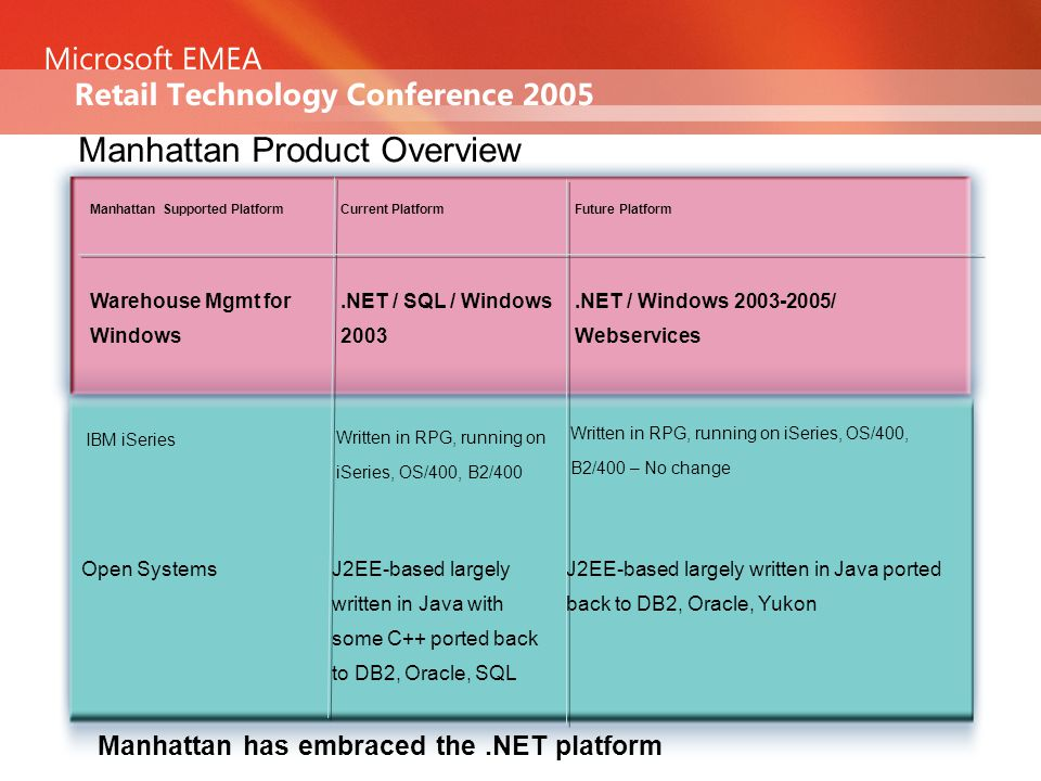 Manhattan Product Overview.NET / Windows 2003-2005/ Webservices.NET / SQL / Windows 2003 Warehouse Mgmt for Windows J2EE-based largely written in Java ported back to DB2, Oracle, Yukon J2EE-based largely written in Java with some C++ ported back to DB2, Oracle, SQL Open Systems Future PlatformCurrent PlatformManhattan Supported Platform Written in RPG, running on iSeries, OS/400, B2/400 Written in RPG, running on iSeries, OS/400, B2/400 – No change IBM iSeries Manhattan has embraced the.NET platform