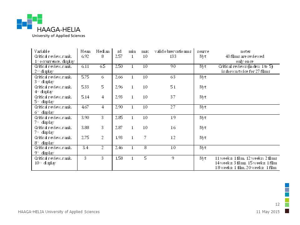 11 May 2015HAAGA-HELIA University of Applied Sciences 12