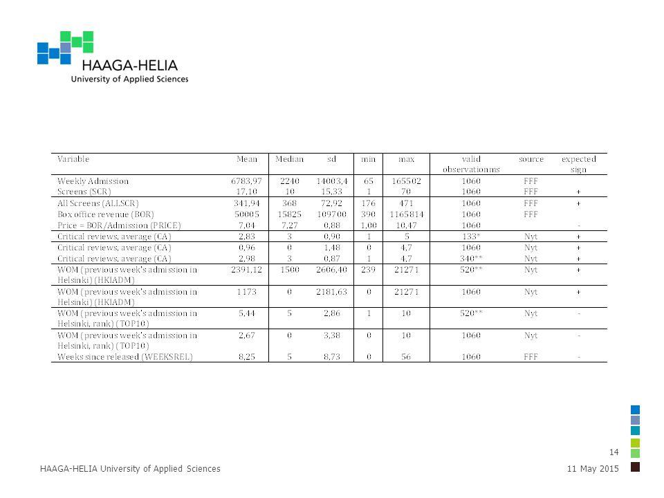 11 May 2015HAAGA-HELIA University of Applied Sciences 14