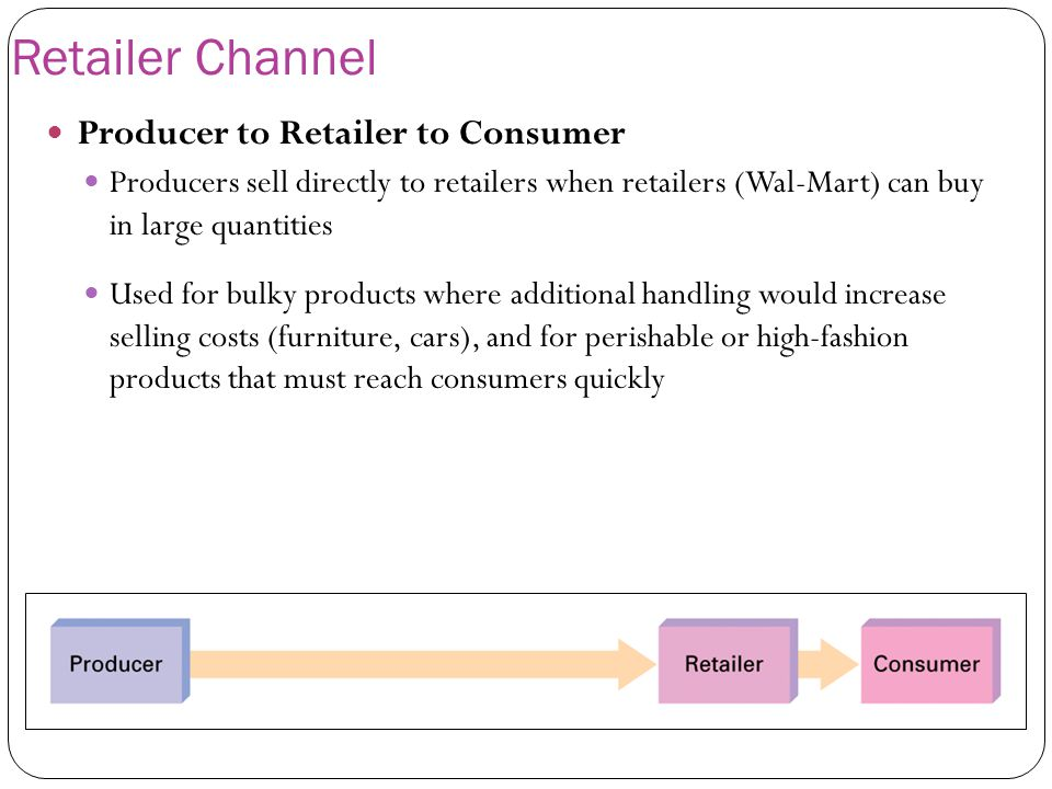 Retailer Channel Producer to Retailer to Consumer Producers sell directly to retailers when retailers (Wal-Mart) can buy in large quantities Used for