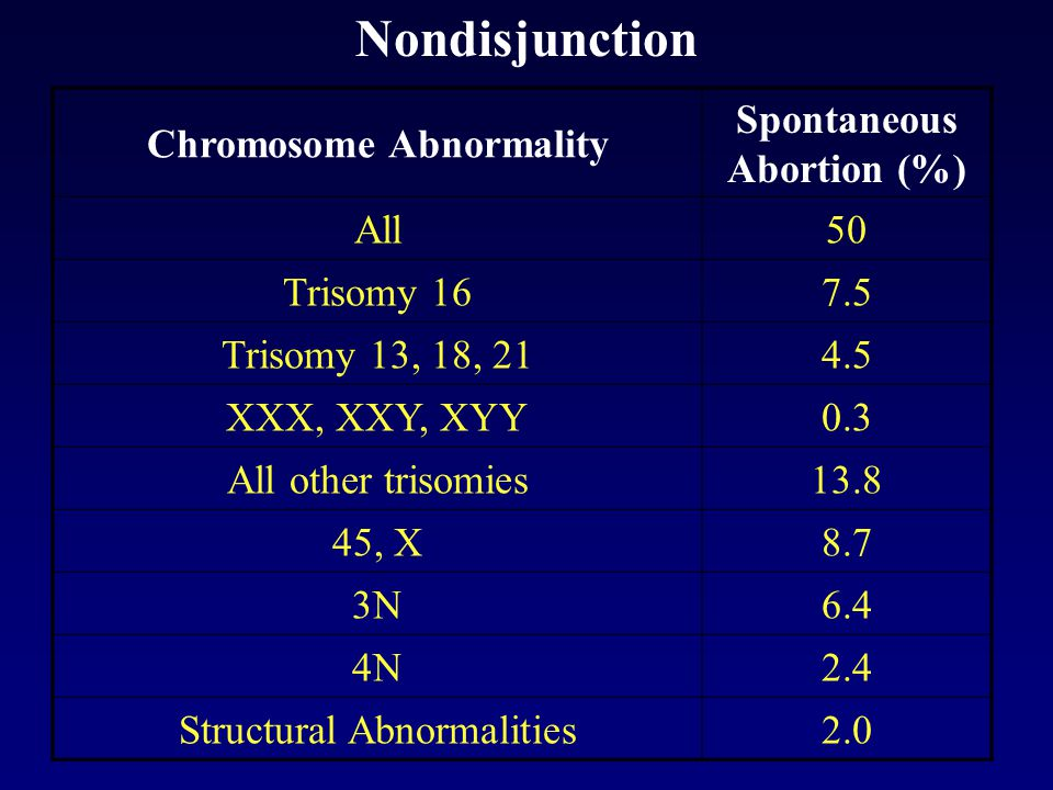 Nondisjunction Chromosome Abnormality Spontaneous Abortion (%) All50 Trisomy 167.5 Trisomy 13, 18, 214.5 XXX, XXY, XYY0.3 All other trisomies13.8 45, X8.7 3N6.4 4N2.4 Structural Abnormalities2.0