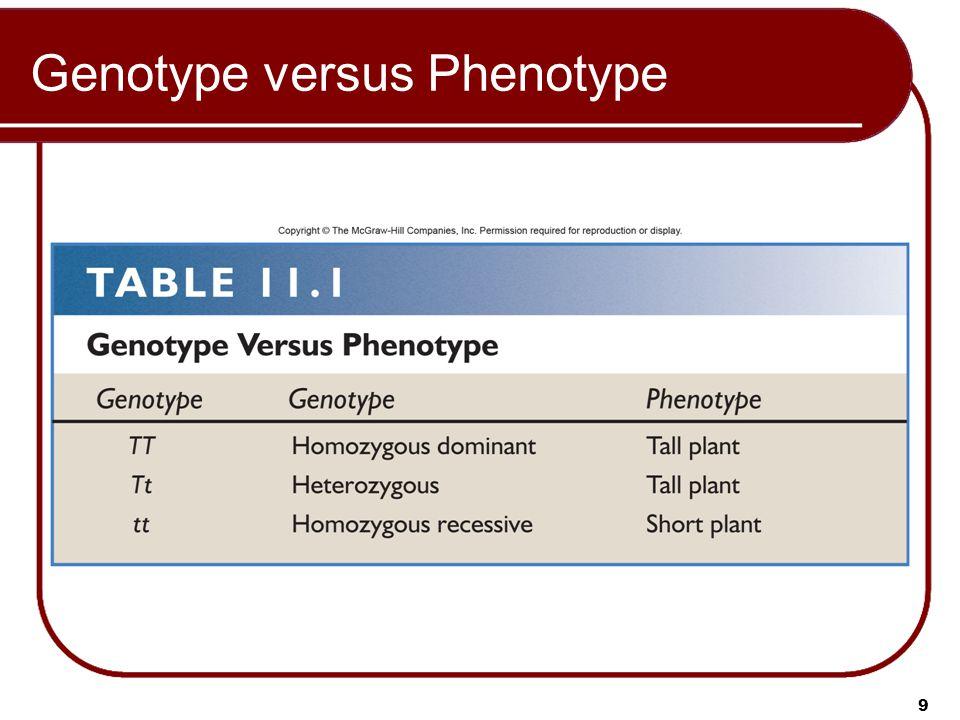 9 Genotype versus Phenotype