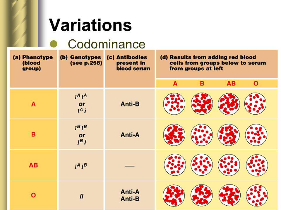 Variations Codominance