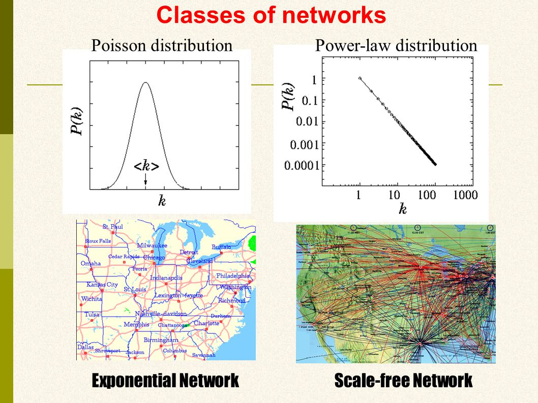 Classes of networks Poisson distribution Exponential Network Power-law distribution Scale-free Network