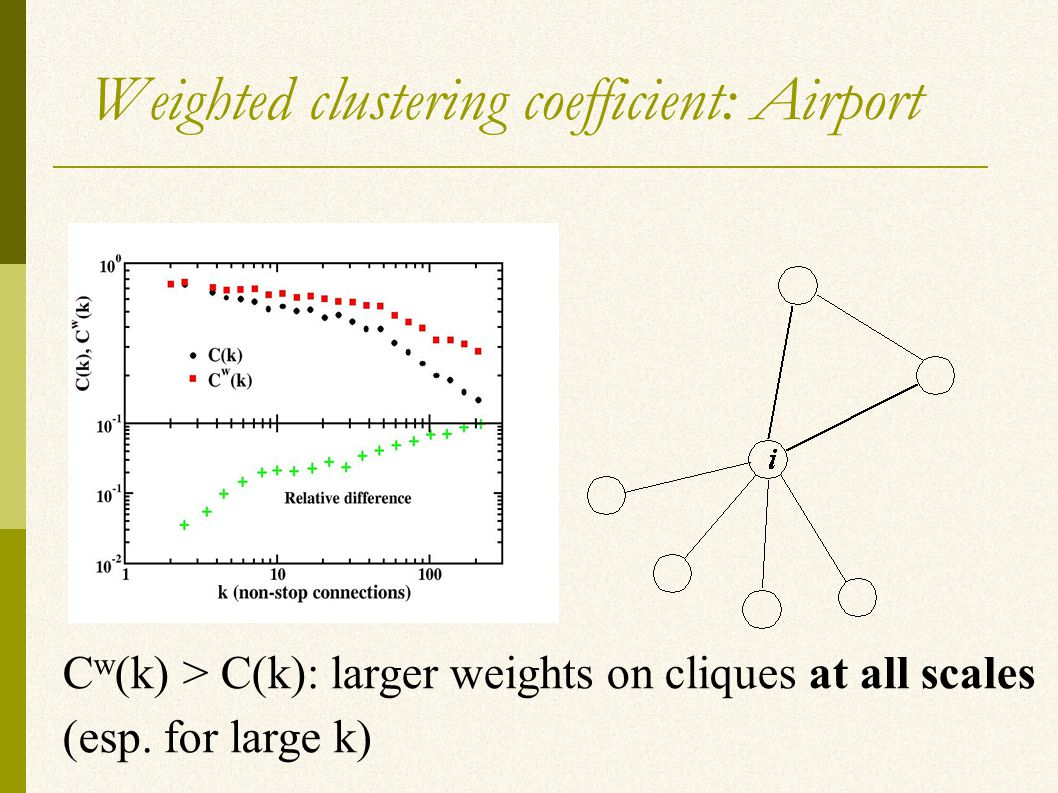 Weighted clustering coefficient: Airport (esp.