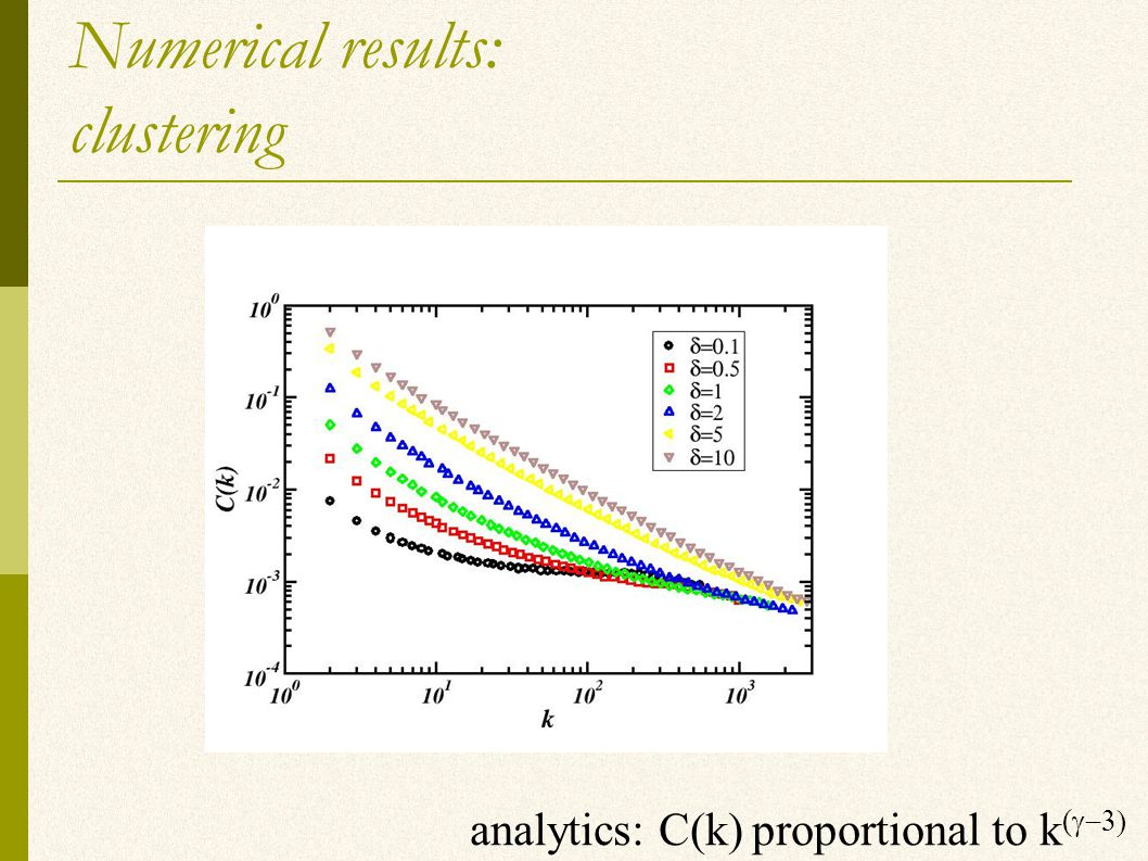 Numerical results: clustering analytics: C(k) proportional to k ( 