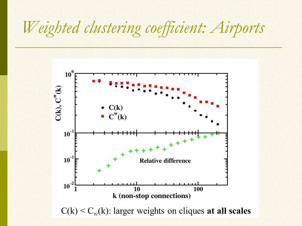 Weighted clustering coefficient: Airports C(k) < C w (k): larger weights on cliques at all scales