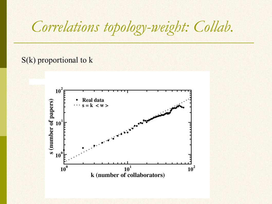 Correlations topology-weight: Collab. S(k) proportional to k