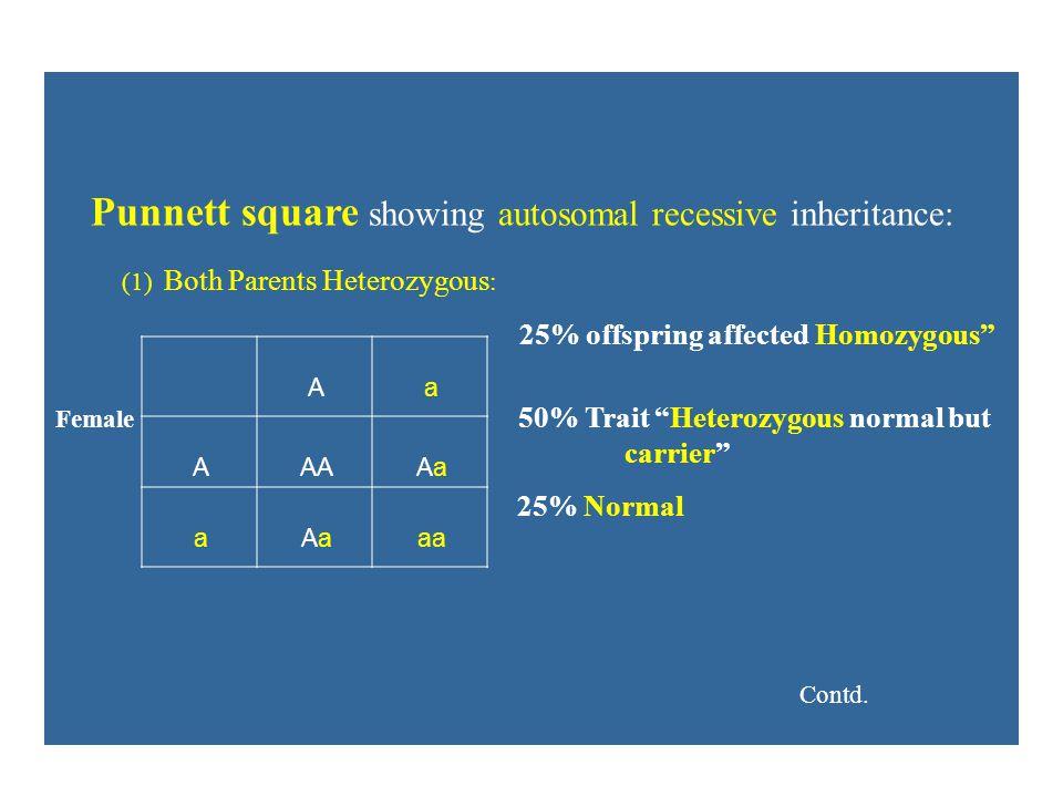 "Punnett square showing autosomal recessive inheritance: (1) Both Parents Heterozygous : 25% offspring affected Homozygous"" Female 50% Trait ""Heterozyg"