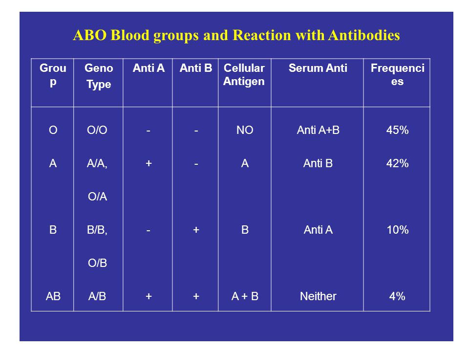 ABO Blood groups and Reaction with Antibodies Grou p Geno Type Anti AAnti BCellular Antigen Serum AntiFrequenci es O A B AB O/O A/A, O/A B/B, O/B A/B