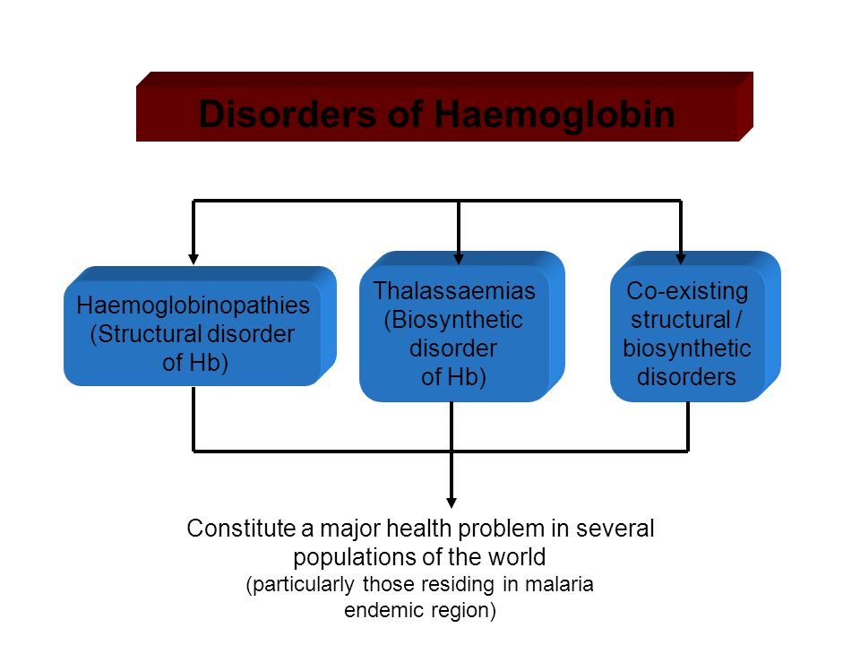 Disorders of Haemoglobin Haemoglobinopathies (Structural disorder of Hb) Co-existing structural / biosynthetic disorders Thalassaemias (Biosynthetic d