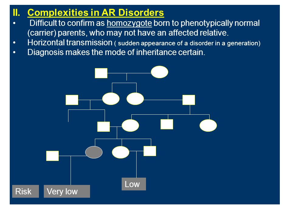 II.Complexities in AR Disorders Difficult to confirm as homozygote born to phenotypically normal (carrier) parents, who may not have an affected relat