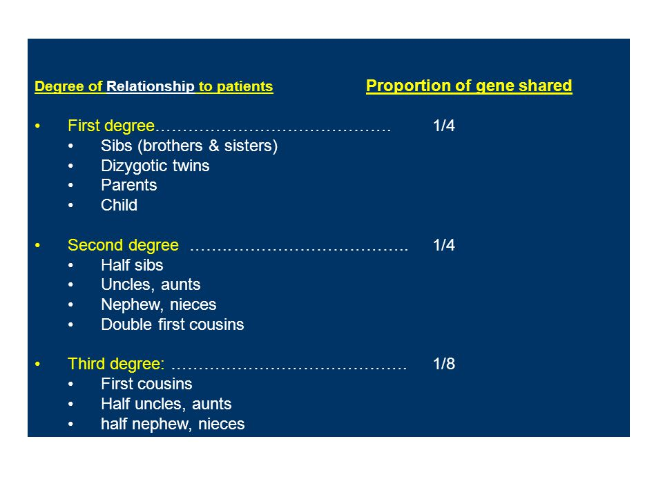 Degree of Relationship to patients Proportion of gene shared First degree …………………………………….1/4 Sibs (brothers & sisters) Dizygotic twins Parents Child S