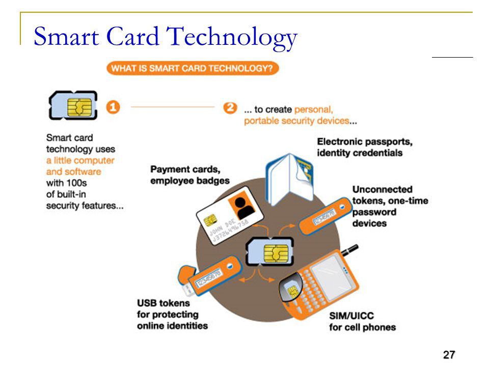 27 Smart Card Technology 27