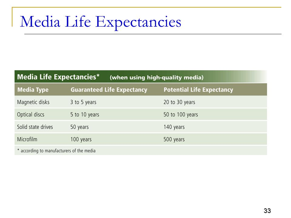 33 Media Life Expectancies
